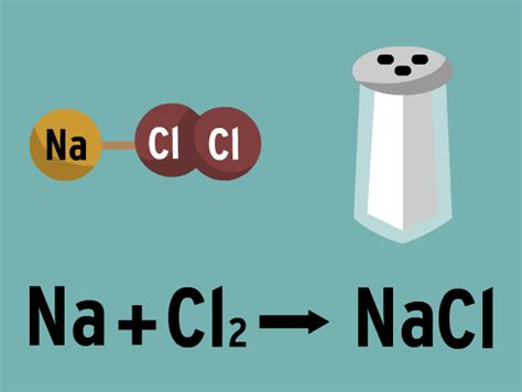 Chemical Equations Lesson Plans And Lesson Ideas