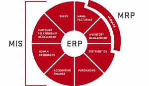 Mrp  Erp Or Mis  A Quick Refresher Course
