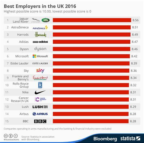 Mückenplage Deutschland 2016 by Chart Best Employers In The Uk 2016 Statista