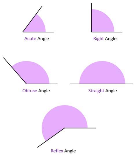 Acute, Obtuse And Reflex Angles  101 Computing