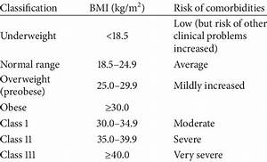 Asthma Classification Chart Who Body Mass Index Bmi Classification 1 Download Table