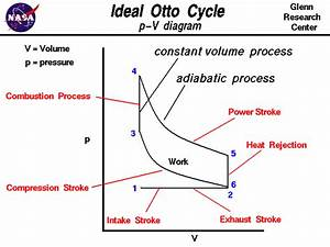 Ideal Otto Cycle