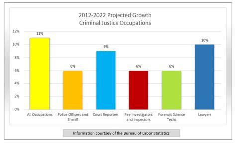 bureau of labour spotlight criminal justice findmytradeschool com