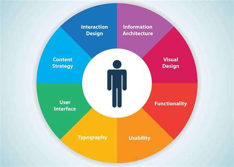 User Experience (ux) The Fast Five  Shortie Designs