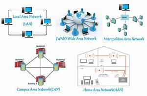 Network Types and Topologies | Electrical Academia