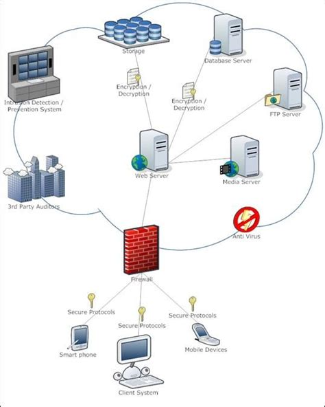 Narensportal Exploitation Of Vulnerabilities In Cloud Storage