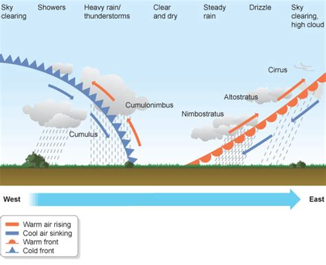 weather depression associated geography warm depressions front pressure climate cold fronts bbc diagram low cross section air clouds diagrams rain