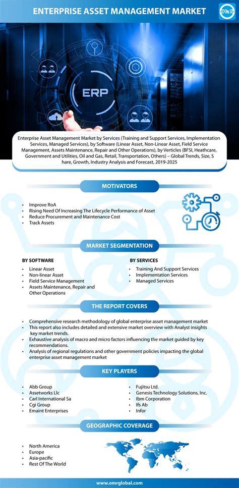 enterprise asset management   system   designed