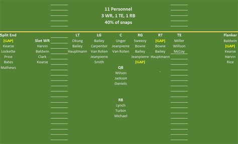 seahawks depth chart pre draft hawk blogger