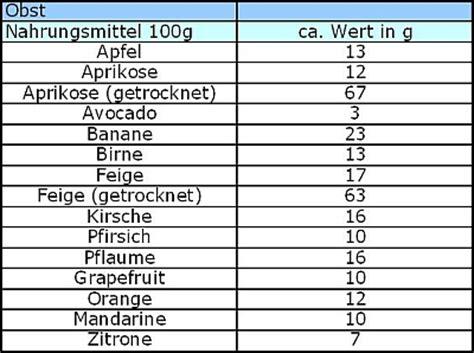 200 Lebensmittel Ohne Kohlenhydrate Abnehmen - Liste 2018