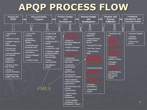 apqp process flow youtube