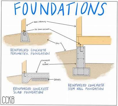 Foundation Concrete Cement Investigating