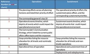army sustainment the corps logistics planning and With sustainment plan template