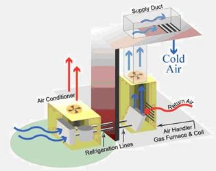 Home Air Conditioning Diagram by Acandheat Ac And Heat Llc Air Conditioning Repair