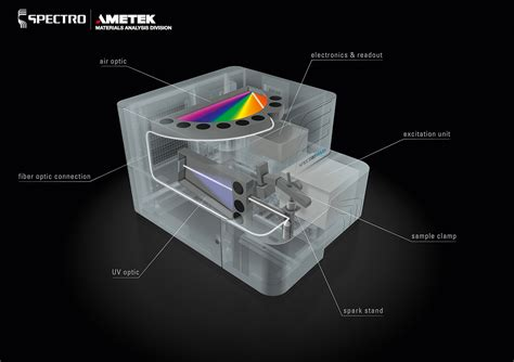 SPECTROMAXx Metal Analyzer | SPECTRO Analytical