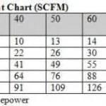 Air Compressor Pressure Pot Chart