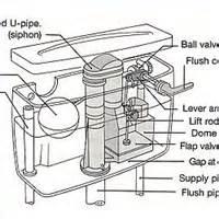 kitchen faucet cartridge replacement toilet repair diagram toilet free engine image for user
