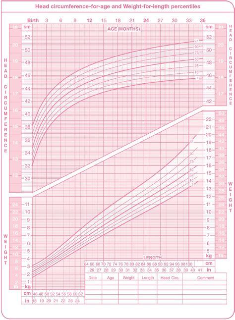 Children S Height And Weight Chart Percentile Uk Blog Dandk