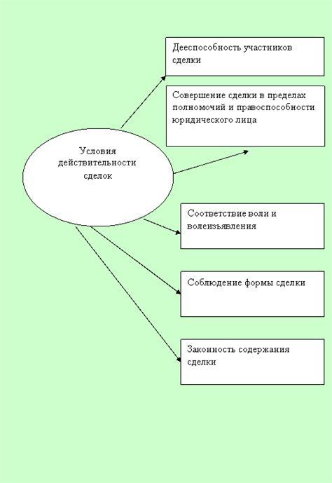 Недействительность брачного договора: основания и порядок признания