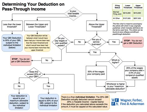 Flow Chart for Income Tax Deduction