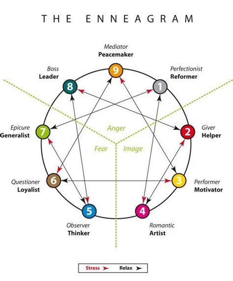 Enneagram Test by Of Attraction Money Astrology Numerology