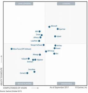 Microsoft SharePoint es reconocido como Líder en el ...
