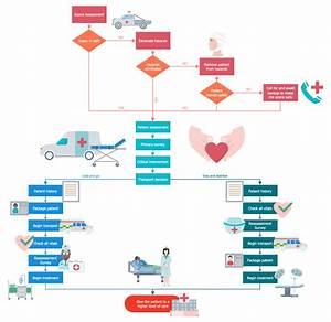 Pin On Business Processes  U2014 Healthcare Management Workflow
