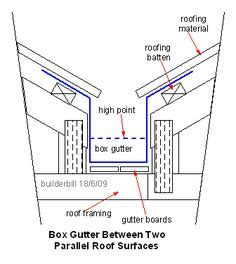scupper  opening   wall  parapet   drainage  rainwater   roof  bdcs terms   house roof flat roof shed flat roof
