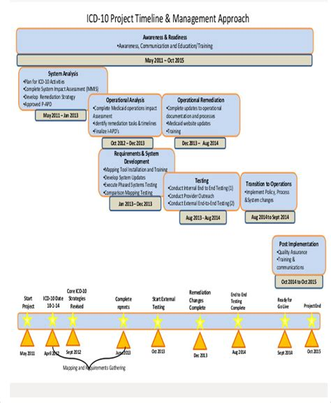 project management timeline template 19 project timeline templates in pdf free premium