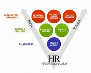 PortailRH.org :... Competency Definition