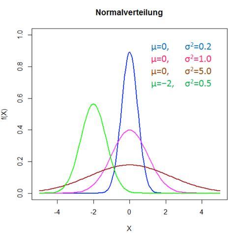 signifikanz statistik novustat statistik beratung