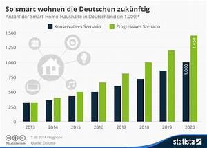 Wohnen In Deutschland : sicherer wohnen im intelligenten heim was kann smart home safety ~ Markanthonyermac.com Haus und Dekorationen