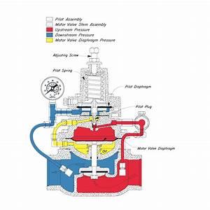 Back Pressure Regulator Vs Pressure Reducing Regulator