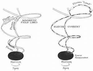 Blandford-Znajek process videos