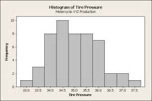 Histogram X and Y-Axis Examples