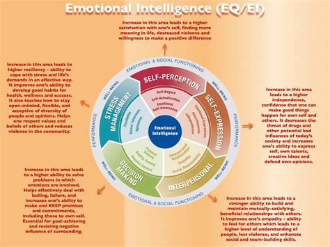 The 4 Pillars Of Emotional Intelligence