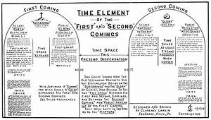 Time Elements Of 1st And 2nd Coming