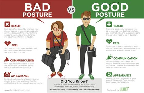 Don't Slump! Your Mother Was Right Good Posture Does Matter