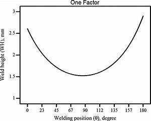 Direct Effect Of Welding Position On Weld Height