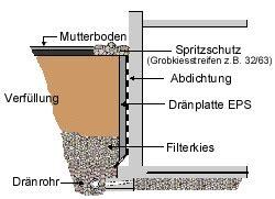 drainagerohr verfuellung und  drainagemethoden  und