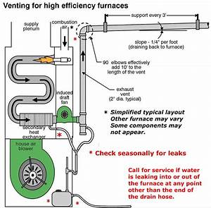 High Efficiency Furnace Venting Diagram News And Hot Tips From Award  Furnace Vent