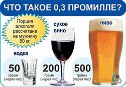 сколько допустимая норма алкоголя за рулем