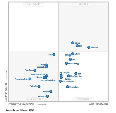 magic quadrant gartner février 2016 osbi fr open