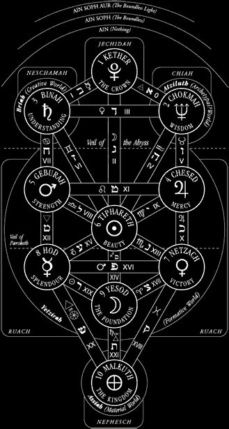 Number, Pattern And Kabbalah Symbols  From A Jungian View. Rose Cottage Signs Of Stroke. Proposal Signs. Glomerular Filtration Signs. Triggers Signs. Over Signs Of Stroke. Cdc Signs Of Stroke. Fox Signs. Classroom Theme Signs