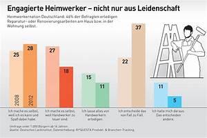 Lacke Und Farben : deutsches lackinstitut infografiken ~ Watch28wear.com Haus und Dekorationen