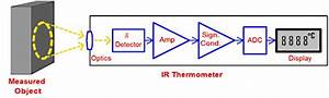 Understanding The Infrared Temperature Sensor