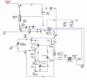 Process Flow Diagram For The Helium Direct