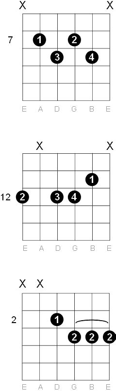 Awesome G Flat Minor Guitar Chord Gallery - Beginner Guitar Piano ...