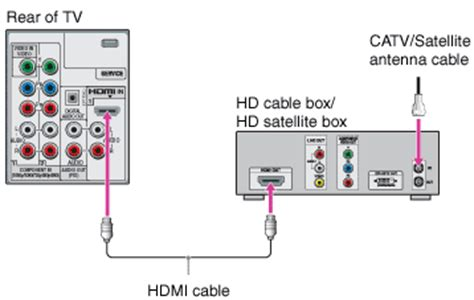 Getting Started Connecting The Cable Box