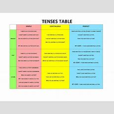 Click On English Verb Tense System